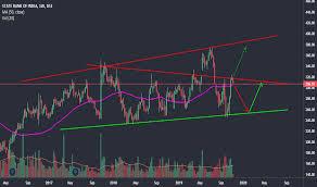 Sbi Chart Sbin Stock Price And Chart Bse Sbin Tradingview India