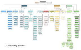 Bank Of America Organizational Chart 12 Paradigmatic Organizational Chart Definition Management