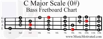 Bass Tuning Chart Do Scale Shapes Change With Different Tunings Music
