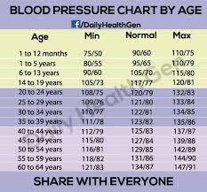 Blood Pressure Chart By Age Blood Pressure Chart By Age My Apothecary Blood Pressure