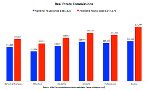 Real Estate Commission Chart Nz Real Estate Commissions Properazzi