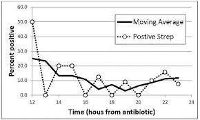 Shortening The Duration Of Antibiotics Before Approval For
