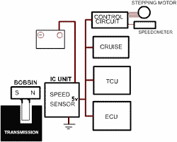vss vehicle speed sensor troubleshoot repair replace how to please enable refferals to see this image fig 1 vehicle speed sensor block diagram