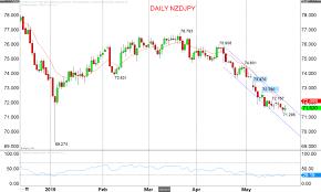New Zealand Dollar Nzd Crosses Stay Intermediate Term Bearish