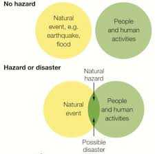 Venn Diagram Copy Venn Diagram Natural Disasters Wiring Diagram