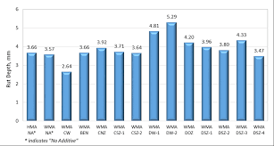 Rut Chart Chart Showing Hamburg Rut Depth Of The Mixtures Download