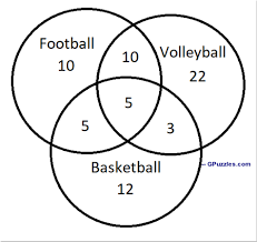 Venn Diagram In Maths Venn Diagram Maths Brain Teaser Genius Puzzles
