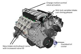 basic engine diagrams engine diagram view chicago corvette supply ford coyote engine diagram ford wiring diagrams
