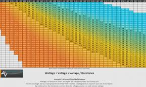 Sub Ohm Resistance Wattage Chart Steel Wire Gauge Online Charts Collection