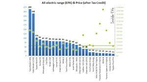 Ev Range Chart Plug In Electric Car Range Price Comparison
