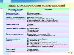 Классификация видов общения Контрольная работа страница  Контрольная работа проблемы классификации видов общения