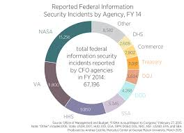 Dhs Cisa Org Chart Agencies Fail 2014 Cyber Report Card And Report Record