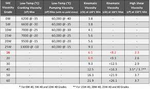Motor Oil Viscosity Index Chart Motor Oil Basics Oil Viscosity Grades Select Synthetics