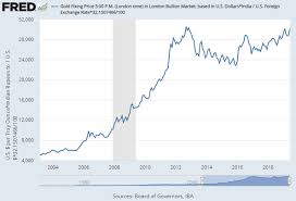 Gold Price Chart In India This Week Gold Snaps 6 Week Surge On Strong Jobs Bullion Directory