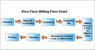 Rice Flour Milling Flow Chart