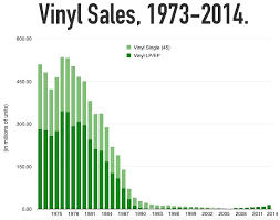 Vinyl Record Sales Chart Vinyl Isnt The Future Of Music This Chart Proves It Vox