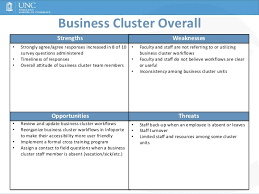 Business Cluster Swot Analysis