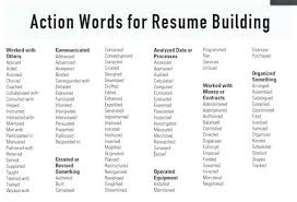 resume words to avoid resume example action words to use in resumes resume  action verbs word