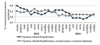 Безработица в России реферат курсовая работа диплом  Общая безработица по методологии МОТ в России в 2014 г по сравнению с 2013 снизилась на 175 1 тыс человек и составила 3 9 млн человек 5 2