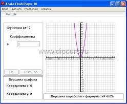 Методика преподавания dipcurs Построение графика параболы курсовой работы с одним коэффициентом