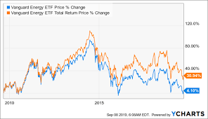 Vanguard Energy Etf This Is The Time To Be Greedy When The