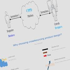 Crowdsourcing Engineering Design Enhancing Product Design Quality Through Crowdsourcing