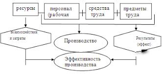 Реферат Пути повышения эффективности производственно  Пути повышения эффективности производственно хозяйственной деятельности предприятия