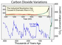 Co2 Historical Chart Carbon Dioxide In Earths Atmosphere Wikipedia