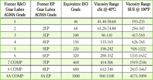 Grease Grades Chart Lubrication Selection For Enclosed Gear Drives