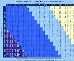 Wind Chill Chart Degrees Celsius Inquisitive 4 Degress With Wind Chill Chart 2019