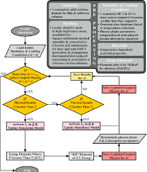 Film Processing Chart Pre Processing And Processing Flow Chart Download
