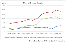 North Korean Trade And The Oil Mystery Piie