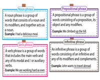 In a prepositional phrase the preposition always comes at the beginning. Phrases Worksheets