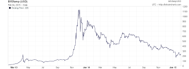 The End Of Bitcoin Whistling In The Wind