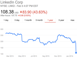 Linkedin Just Had Its Worst Day Ever Business Insider