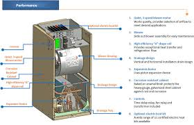 Allstyle Coil Piston Chart Air Handler Parts Get Rid Of Wiring Diagram Problem