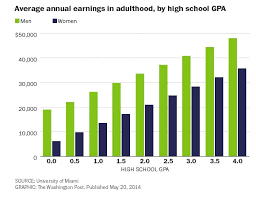 The Connection Between High School Gpa And Future Income