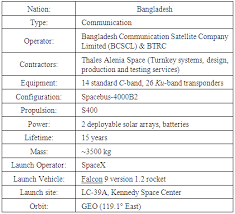 C Band Downlink Frequency Chart A Review Of Communications Satellite By Focusing On