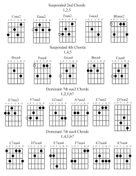 Gsus Chord Guitar Accomplice Music