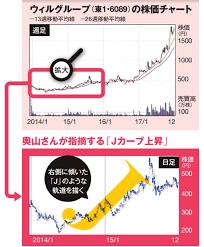 明日 の 狙い 目 株