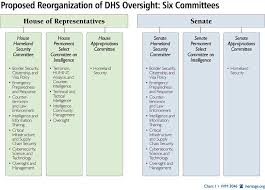 House Senate Congress Chart Stopping The Chaos A Proposal For Reorganization Of