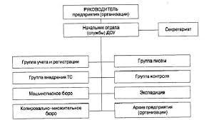Реферат Служба документационного обеспечения управления  Служба документационного обеспечения управления