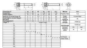 Hex Cap Screw Size Chart Machine Screws Chart Pan Metric Machine Screws Size Chart