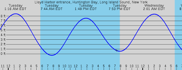 Unusual Northport Ny Tide Chart 2019