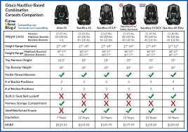Auto Comparison Chart Carseatblog The Most Trusted Source For Car Seat Reviews