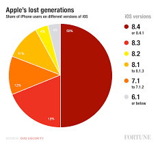 Apple Ios Version Chart Apple Iphone Half Run Outdated Versions Of Ios Fortune