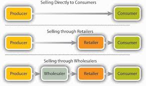 Channel Of Distribution Chart Intermediaries In Distribution Channel