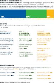 Non Profit Theatre Organization Chart The Truth About Csr