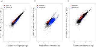 Bacteria And Viruses Venn Diagram Gene Expression Profiles Alteration After Infection Of Virus