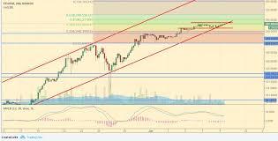 Dash Usd Live Chart Cryptocurrency Analysis Bitcoin Ripple Ethereum Litecoin